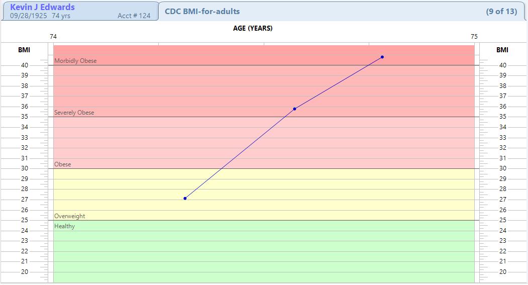 Index Of Meddownloadmedentvideosv220growth Charts